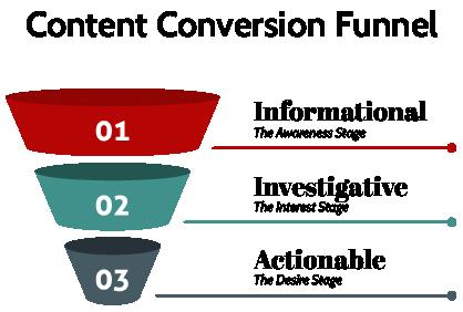 Content Conversion Funnel